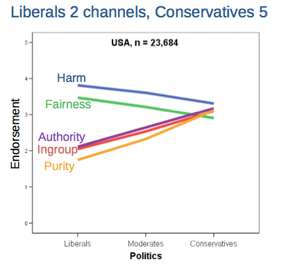 Lib_VS_Cons